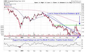 Chesapeake Stock Chart 3 Stocks To Play A Rebound In Natural Gas Prices