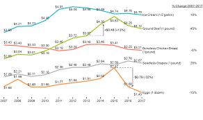 Grocery Chart Grocery Price Changes 2007 2017 Mekko Graphics