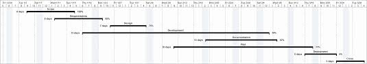 How To Copy And Paste A Chart Microsoft Project Gantt Chart Tutorial Template Export