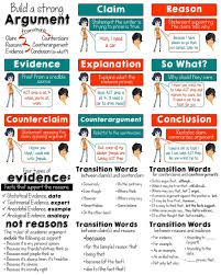 the elements of an argument posters ccss ccss ela anchor 8 elements of an argument posters plus types of evidence and transition words 17