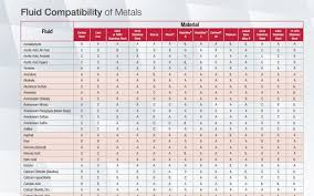 Sodium Hydroxide Compatibility Chart Fluid Compatibility Of Metals Phelps Industrial Products