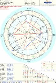 Aries Birth Chart Birth Chart Of Jesus Astrologers Community