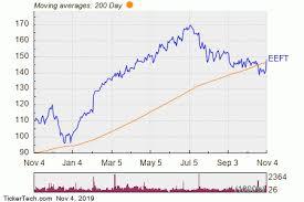 Euronet Worldwide Breaks Above 200 Day Moving Average