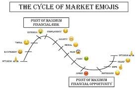 Wall Street Market Cycle Chart The Cycle Of Market Emotions Where Are We Now