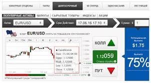 Бинарные опционы с минимальным депозитом и графиком ставок трейдеров