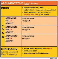 structuring essays arguments argumentative paper structure essay structure