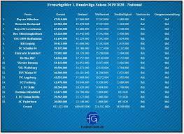 Seasons run from august to may. Fernsehgelder In Der 1 Bundesliga Saison 2019 20 National