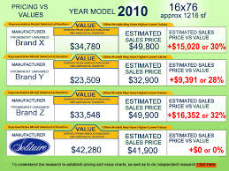 Manufactured Home Sales Price vs. Value