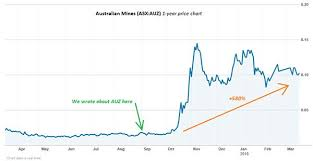 Scandium Oxide Price Chart Victory Mines To Fast Track Nsw Cobalt Scandium Projects As