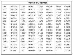 Common Fraction To Decimal Conversion Chart Fractions To Decimals Easy Go From As Fraction Chart