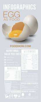 Chicken Egg Nutrition Chart Which Eggs Are The Healthiest Buying And Cooking Guide