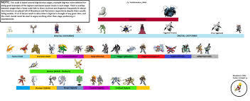 Digimon Armor Evolution Chart Im Working On A Digimon Power Scale And Would Like Some