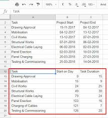 Gantt Chart Using Google Sheets Create Gantt Chart In Google Sheets Using Stacked Bar Chart