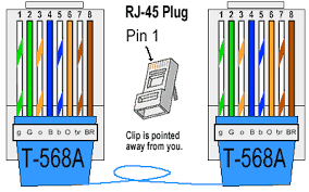 ethernet cable color coding diagram the internet centre the tia eia 568 a standard which was ratified in 1995 was replaced by the tia eia 568 b standard in 2002 and has been updated since