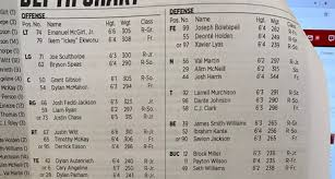 Nc States Depth Chart For Western Carolina With Notes
