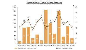 chart shows recent private equity activity in israel ivc
