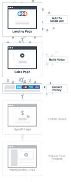 Clickfunnels Sign Up Chart Clickfunnels Alternatives Ultimate Guide