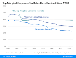 Tax Rates By Country Chart Corporate Income Tax Rates Around The World 2017 Tax