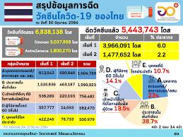 ไทยคู่ฟ้า - สรุปข้อมูลการฉีดวัคซีนโควิด-19 ของไทย ....