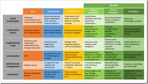 Measuring Your Social Collaboration Progression Buckleyplanet