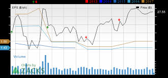 Emc Quote Impressive EMC Corp EMC Q48 Earnings Top Merger With Dell Nears Nasdaq