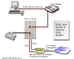 rj11 to rj45 connection diagram images telephone connections and diagram rj11 to rs232 dsl setup a filter instead of splitter allows the data and