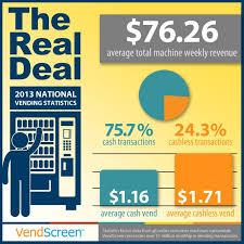 Vending Machine Revenue Best 48 Vending Machine Revenue Statistics Infographic Infographics