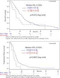 In stage 4 mesothelioma, the cancer has distant metastasis, meaning it has spread to distant parts of the body. Shorter Survival In Malignant Pleural Mesothelioma Patients With High Pd L1 Expression Associated With Sarcomatoid Or Biphasic Histology Subtype A Series Of 214 Cases From The Bio Maps Cohort Sciencedirect