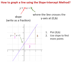 graphing lines by slope intercept