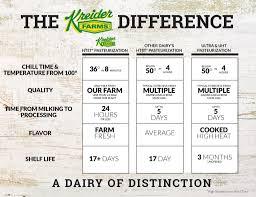 Living Lactose Free Kreider Farms