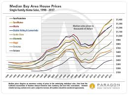 Housing Prices Bay Area Chart Housing Affordability In The San Francisco Bay Area