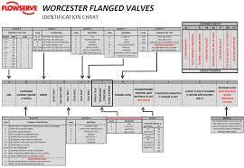 Worcester Valves Actuators Controls