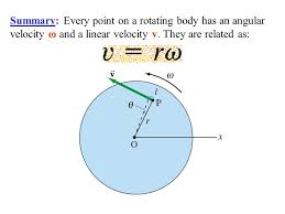 summary every point on a rotating has an angular velocity ω and a linear