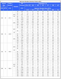Pipe Wall Schedule Chart Schedule Xs Steel Pipe Sch Xs Steel Pipe Dimensions Sch