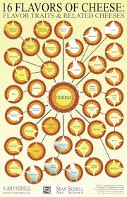 Cheese Flavor Chart 16 Flavors Of Cheese Flavor Traits Related Cheeses