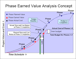 Phase Earned Value Analysis