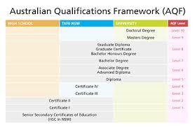 Australian Qualifications Stellar Education Visa Centre