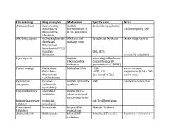 Chemotherapy Preparation And Stability Chart Chemotherapy Chart