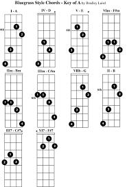 Free Mandolin Chord Chart Pdf Play The Mandolin Free Mandolin Chord Charts