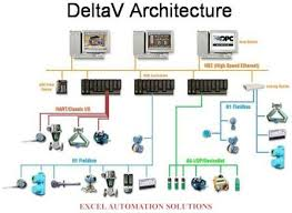 plc scada wiring diagram plc image wiring diagram advanced training in industrial control automation on plc scada wiring diagram