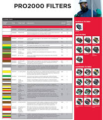 Respirator Cartridge Selection Chart Scott Safety Filter Guide Respisafe Safety Specialists