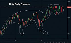 Stock Chart Art Stock Charts Technical Analysis Can Be Derived As Both An