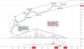 Tradingview Charting Library Download Trading Ideas And Technical Analysis From Top Traders
