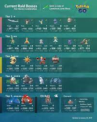 Pokemon Go Raid Bosses: current raids, counters and more, including Palkia,  Kyogre and Groudon