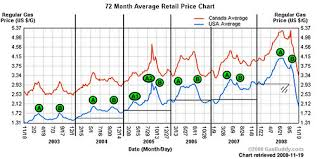 Gasoline Price Chart 2008 With Peaks Same Chart As The Pr