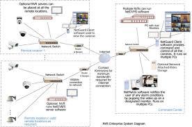ip camera diagram digital cameras ip camera diagram