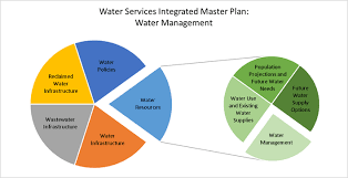 Water Resources Chart 34 Genuine Water Distribution Pie Chart