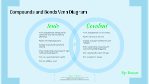 Metals Vs Nonmetals Venn Diagram Compounds And Bonds Venn Diagram By Vanessa Jade On Prezi