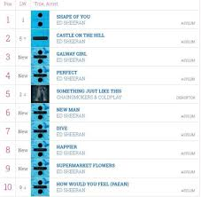 Uk Charts Top 10 Songs Of The Week How Ed Sheeran Owned The Charts With 16 Tracks Heading For