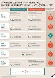 Золотой диплом новые цены на получение высшего образования в Минске  Золотой диплом новые цены на получение высшего образования в Минске